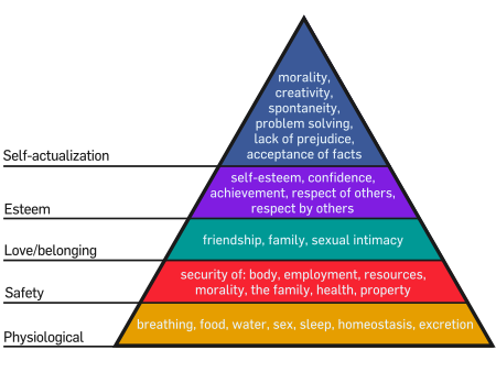 IllimitableMen - Maslow's Hierarchy of Needs